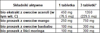 Bio Acerola Kompleks