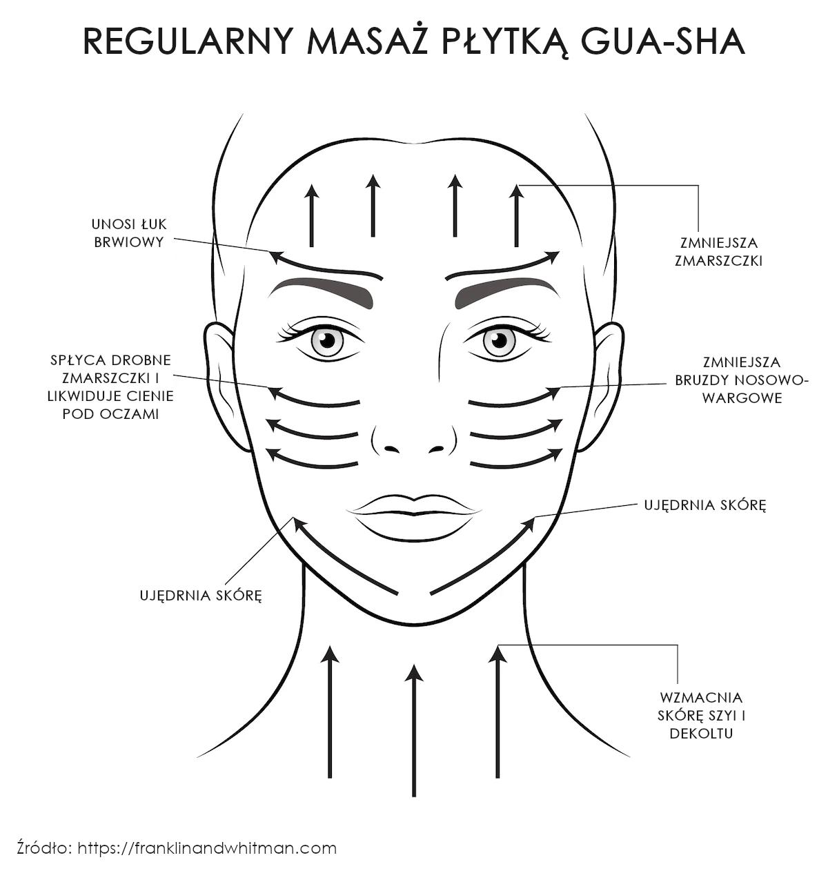 Masaż płytką Gua-Sha